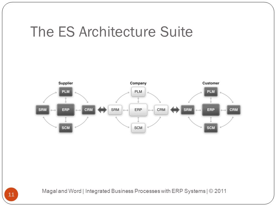 The ES Architecture Suite