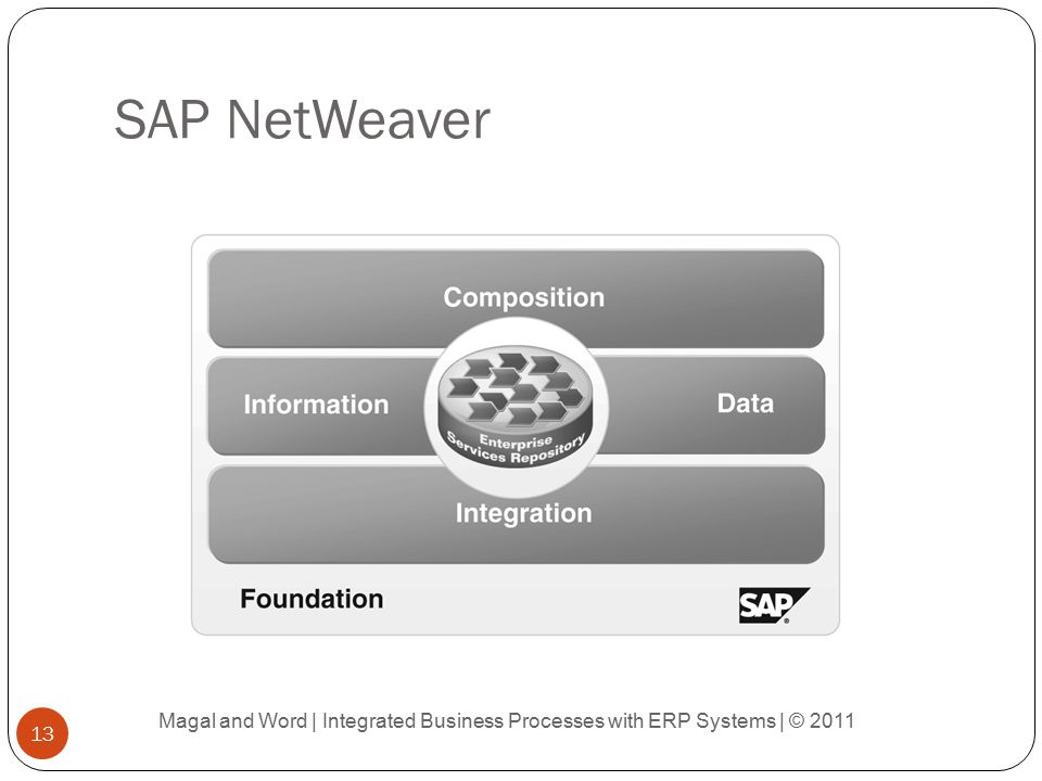 SAP NetWeaver Magal and Word | Integrated Business Processes with ERP Systems | © 2011