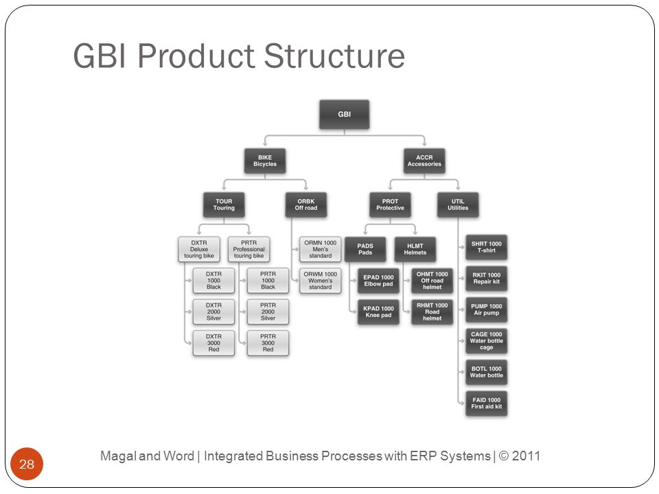 GBI Product Structure Magal and Word | Integrated Business Processes with ERP Systems | © 2011