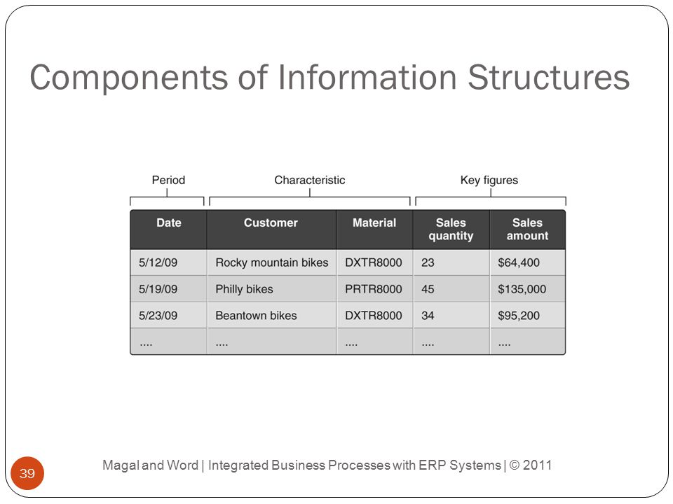Components of Information Structures
