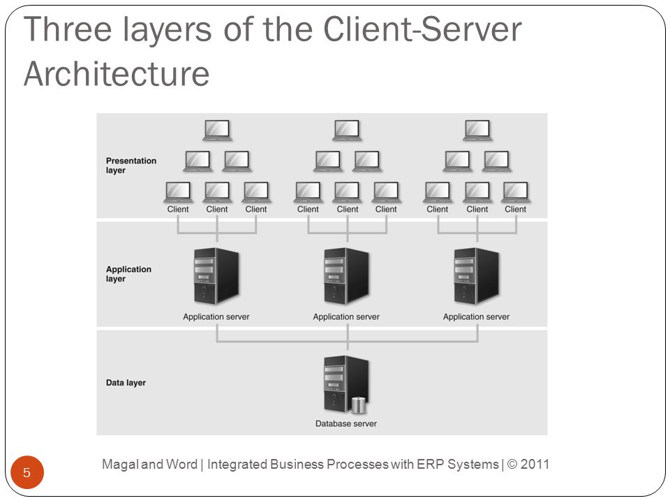 Three layers of the Client-Server Architecture