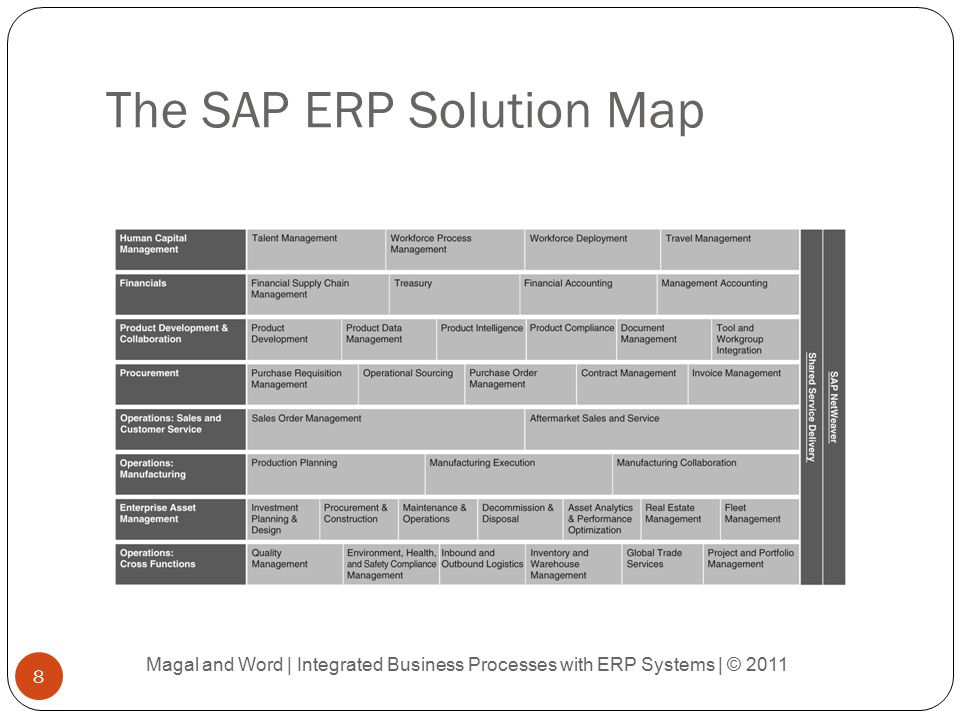 The SAP ERP Solution Map
