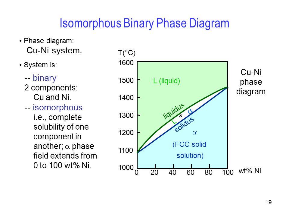 Ni w binary phase diagram