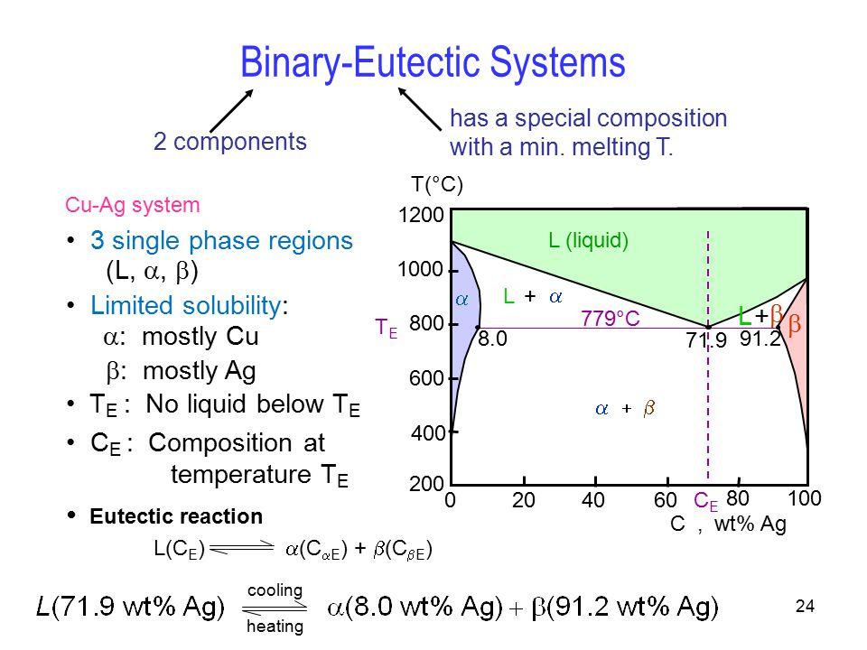 Binary system phase diagram