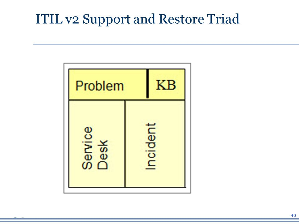 Itil Restore Service : Process and the service desk ppt download