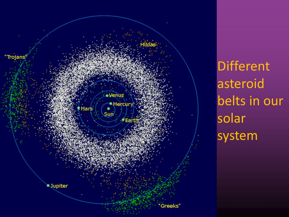 Different asteroid belts in our solar system 7