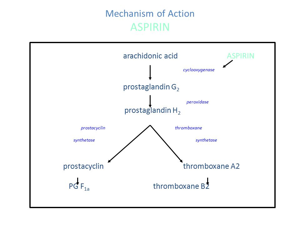 aspirin mechanism of action