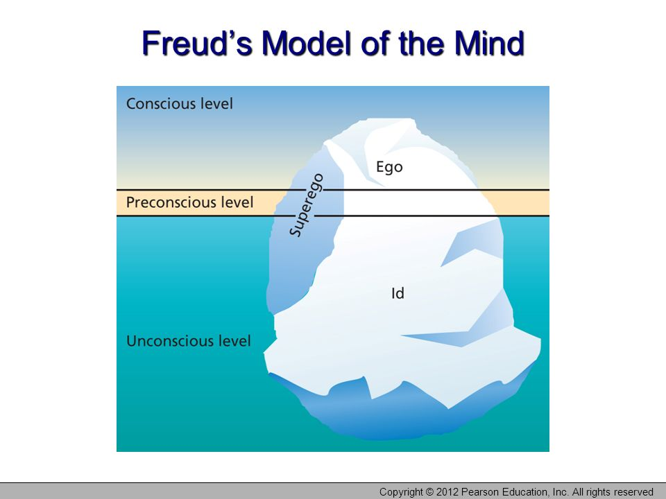 the psychoanalytic model of the mind pdf