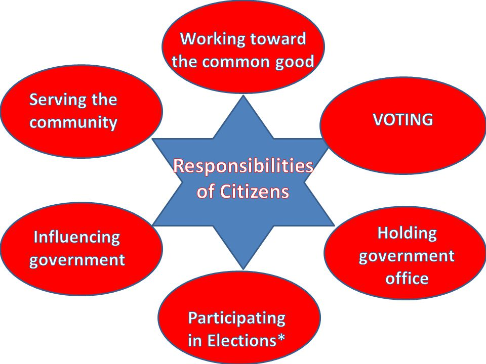 rights duties and responsibilities ppt download
