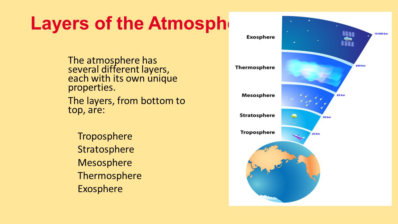 Earth S Atmosphere Chapter Ppt Video Online Download
