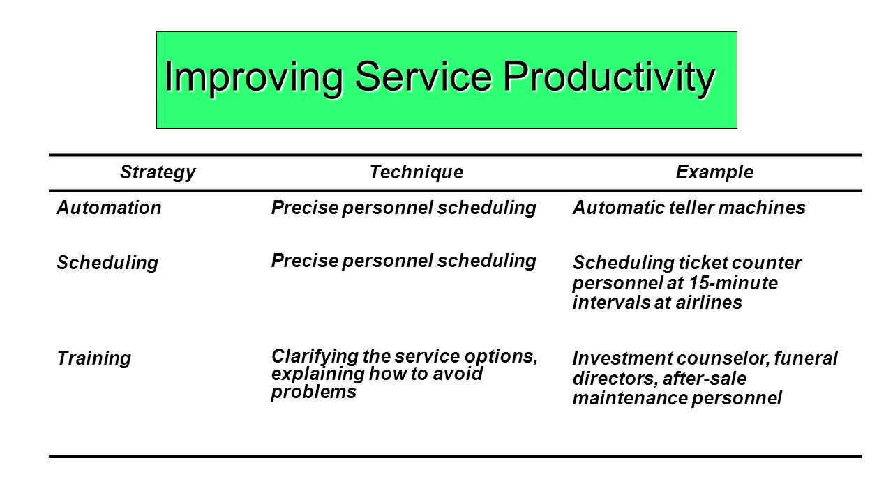 service productivity Service productivity: a literature review and research agenda bilal balci 1 ,  alicia hollmann 1 , christoph rosenkranz 1 1goethe-university frankfurt.