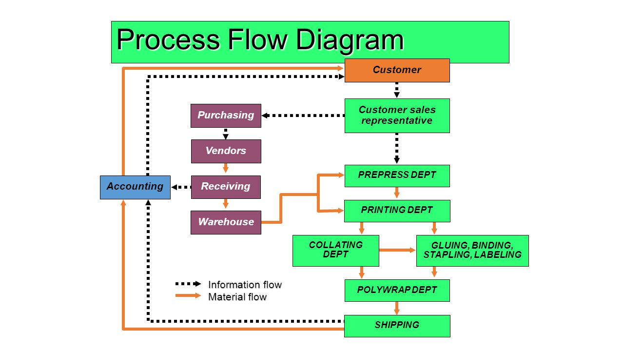 Process strategy ch8 production planning and control ppt video 8 customer geenschuldenfo Image collections