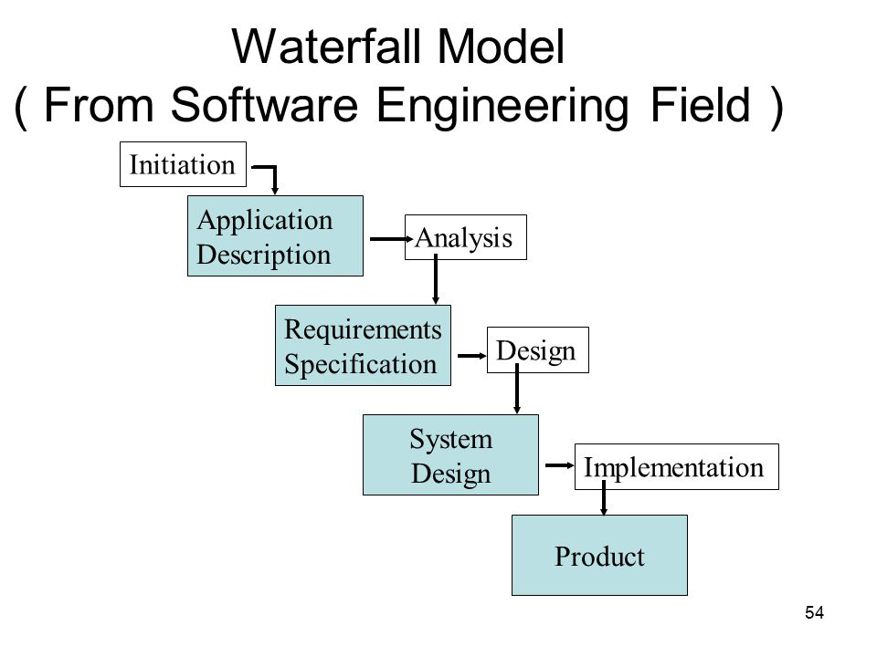 Human computer interaction user interface ppt video for Waterfall model design meaning
