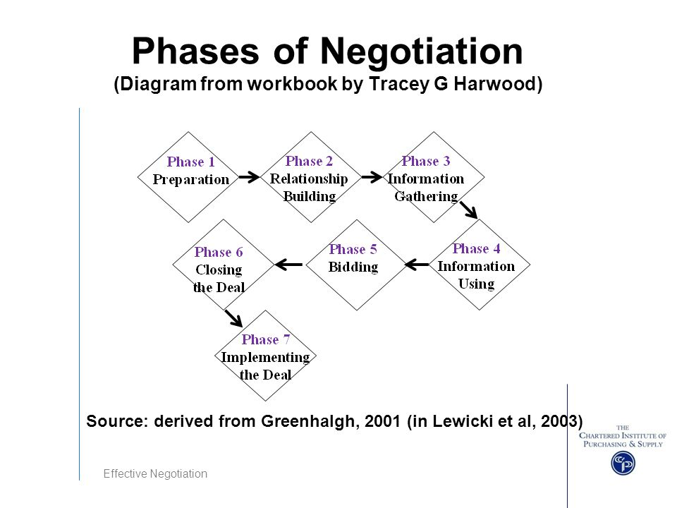 explain process of negotiation Engage in the negotiation process: observe body language and mannerisms this can be done in person, via the phone, and in writing (e-mail, etc).