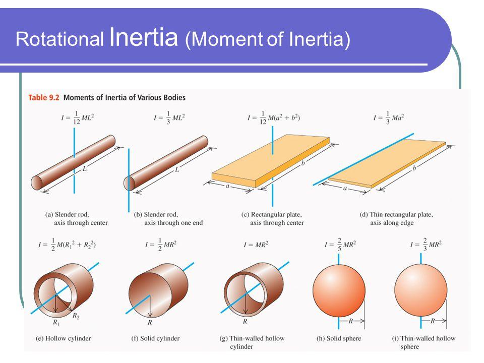 moment of inertia of different bodies pdf