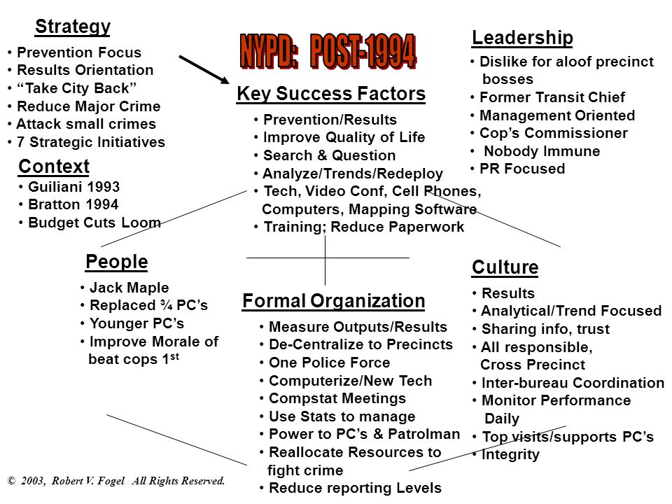 key success factors organizational culture essay Organizational structure: influencing factors and impact  factors on organizational structure is traditionally  is essential to an organization's success.