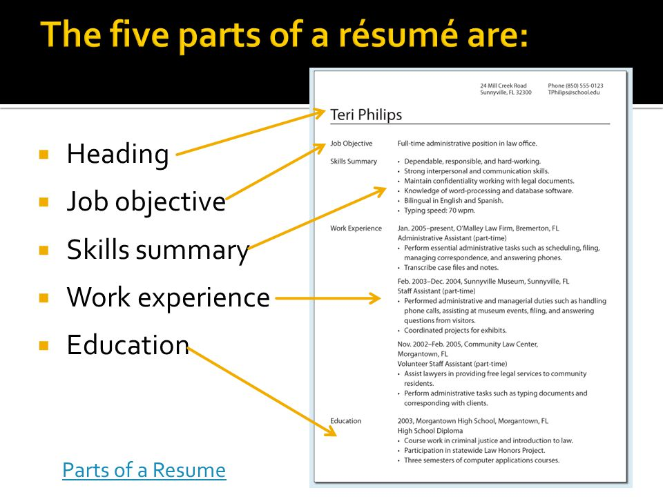 The five parts of a résumé are: