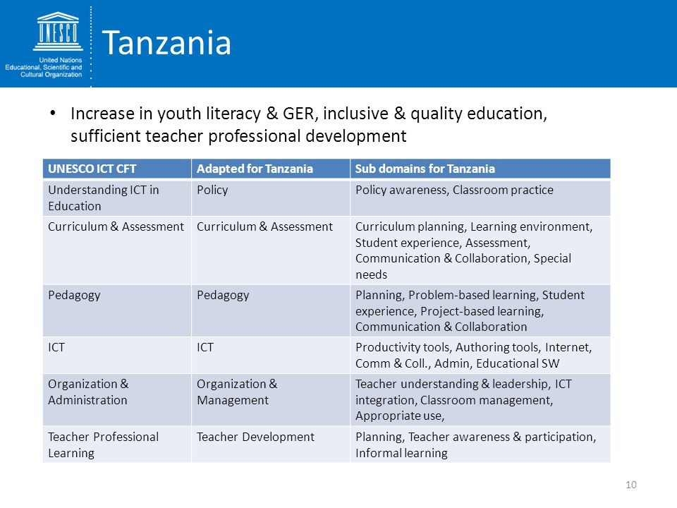 Tanzania Increase in youth literacy & GER, inclusive & quality education, sufficient teacher professional development.