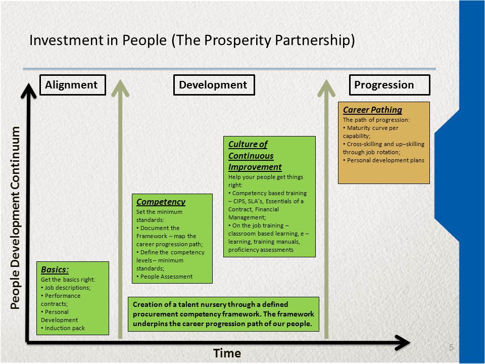 Property Development and Investment | UCT Online Short ...