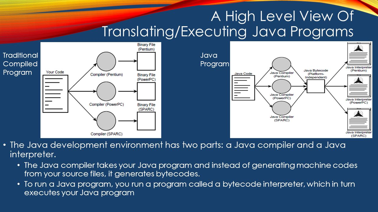 A High Level View Of Translating/Executing Java Programs