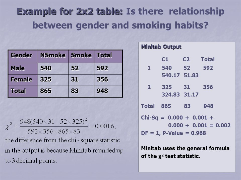 2x2 table chi square choice image table decoration ideas presentation 12 chi square test ppt download example for 2x2 table is there relationship between gender watchthetrailerfo