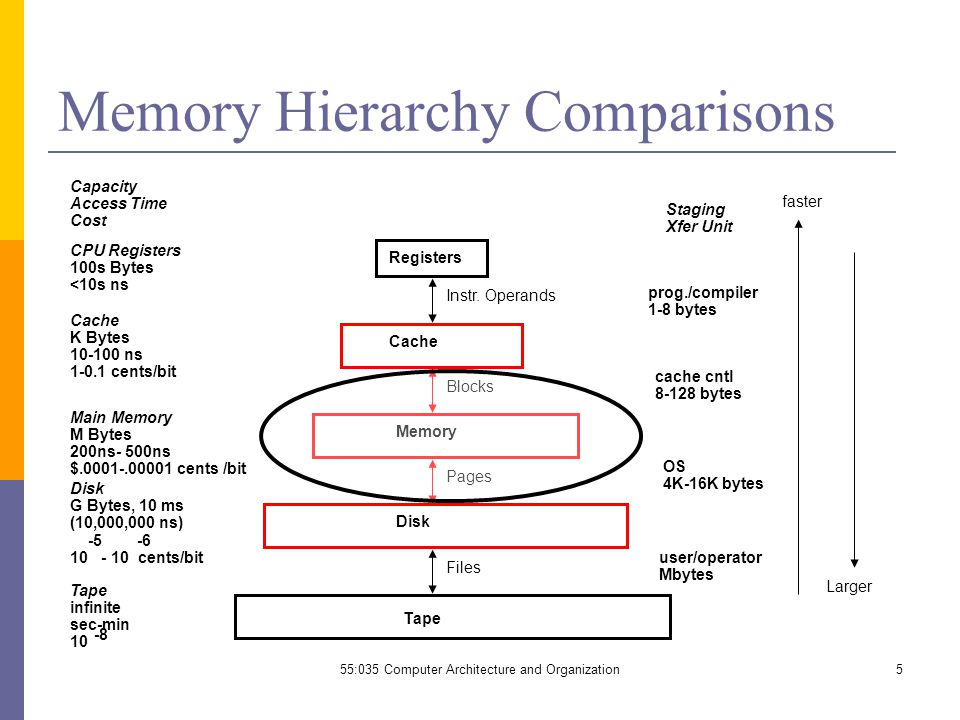 memory units and memory hierarchy 18-447 computer architecture lecture 19: memory hierarchy and caches  - enough functional units.