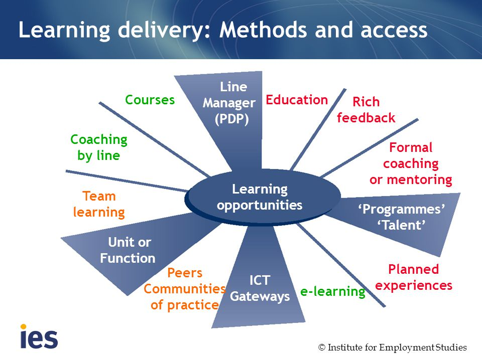 Unit 3 enabling and de3livering learning