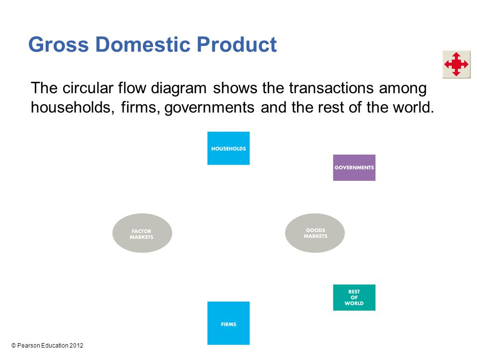 10 measuring gdp and economic growth chapter ppt video online download 9 gross domestic product the circular flow diagram shows ccuart Gallery