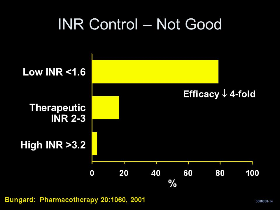 INR Control – Not Good Low INR <1.6 Therapeutic INR 2-3