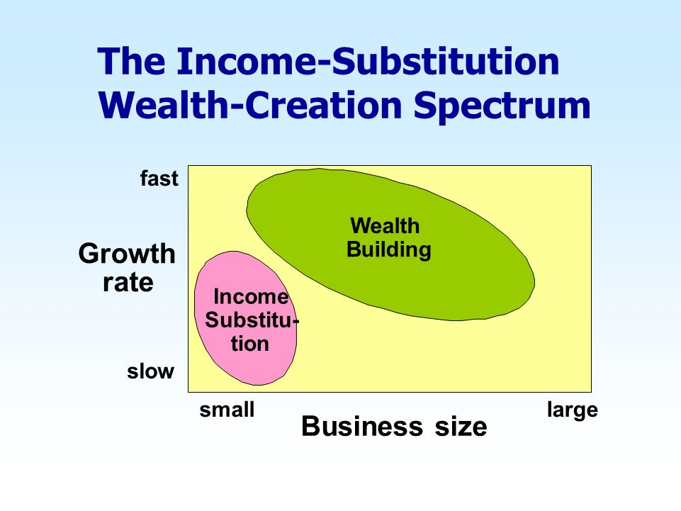 The Income-Substitution Wealth-Creation Spectrum