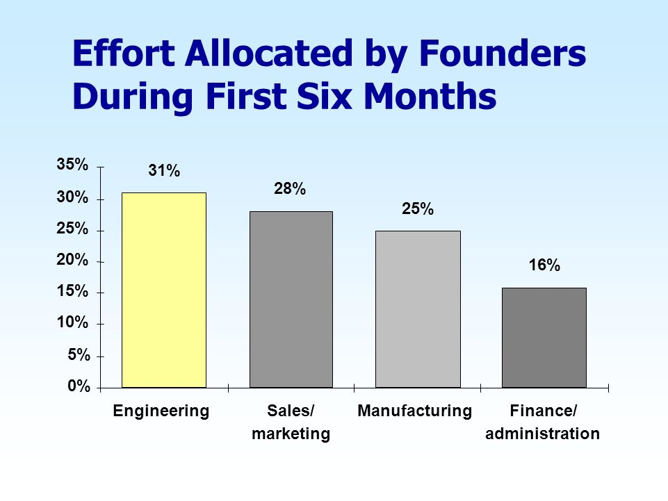 Effort Allocated by Founders During First Six Months