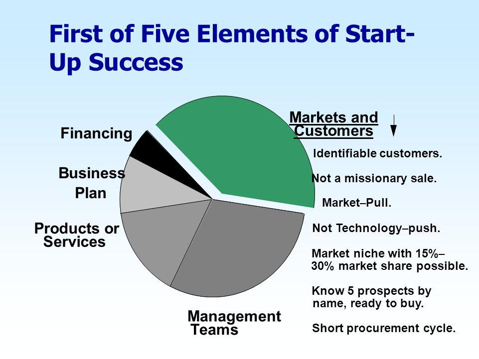 First of Five Elements of Start-Up Success