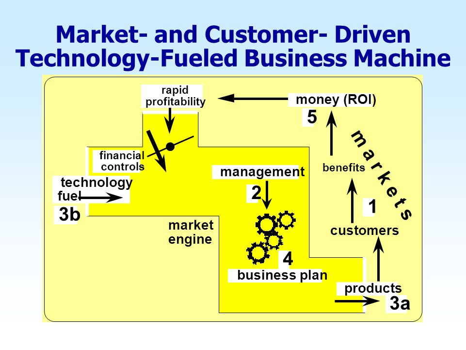 Market- and Customer- Driven Technology-Fueled Business Machine