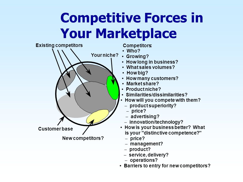 Competitive Forces in Your Marketplace
