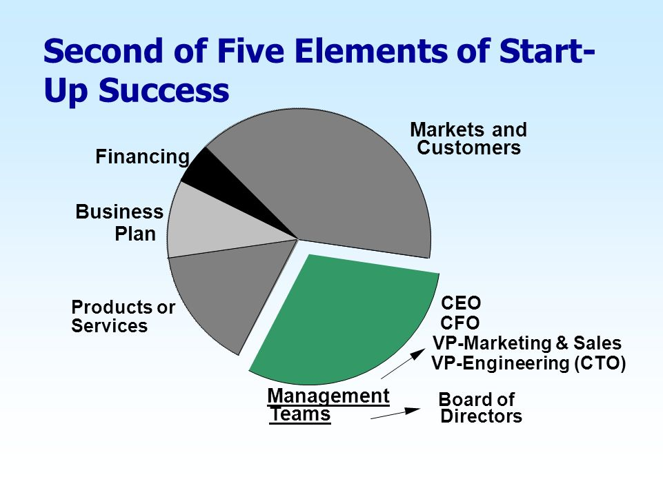 Second of Five Elements of Start-Up Success
