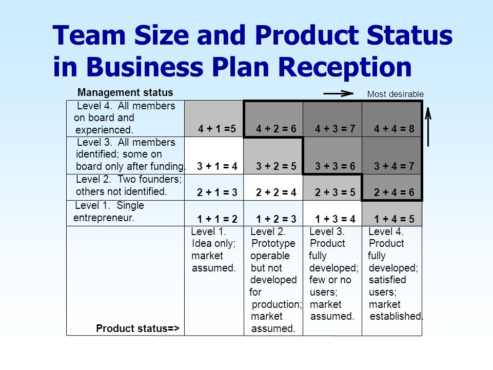 Team Size and Product Status in Business Plan Reception