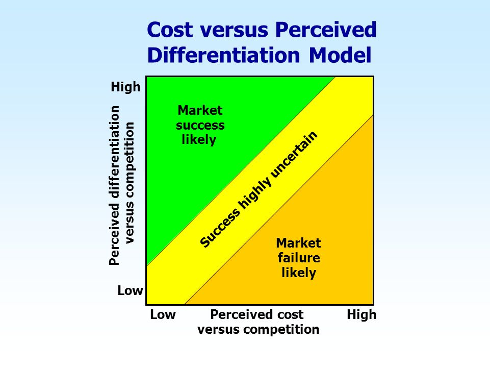 Cost versus Perceived Differentiation Model