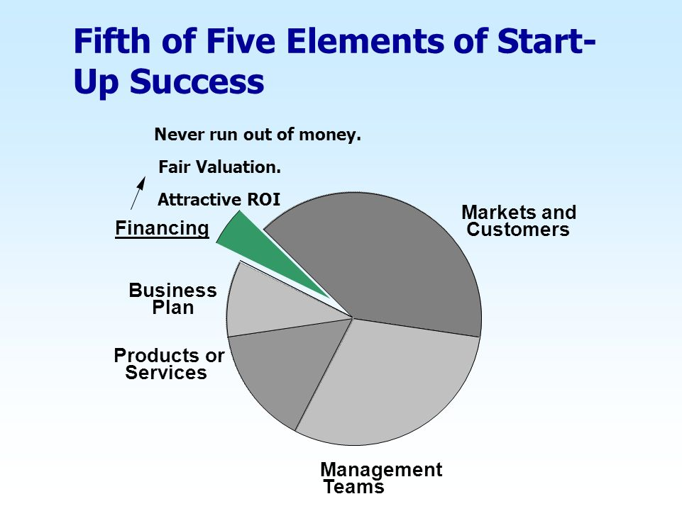 Fifth of Five Elements of Start-Up Success