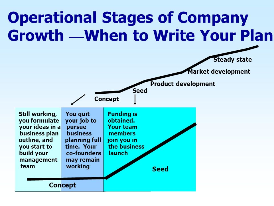 Operational Stages of Company Growth —When to Write Your Plan