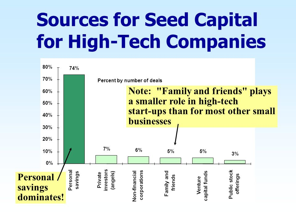 Sources for Seed Capital for High-Tech Companies