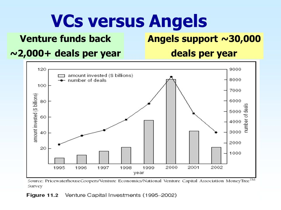 VCs versus Angels Venture funds back ~2,000+ deals per year