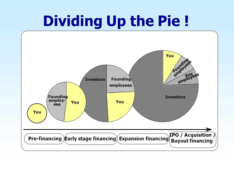 Dividing Up the Pie ! IPO / Acquisition / Pre-financing