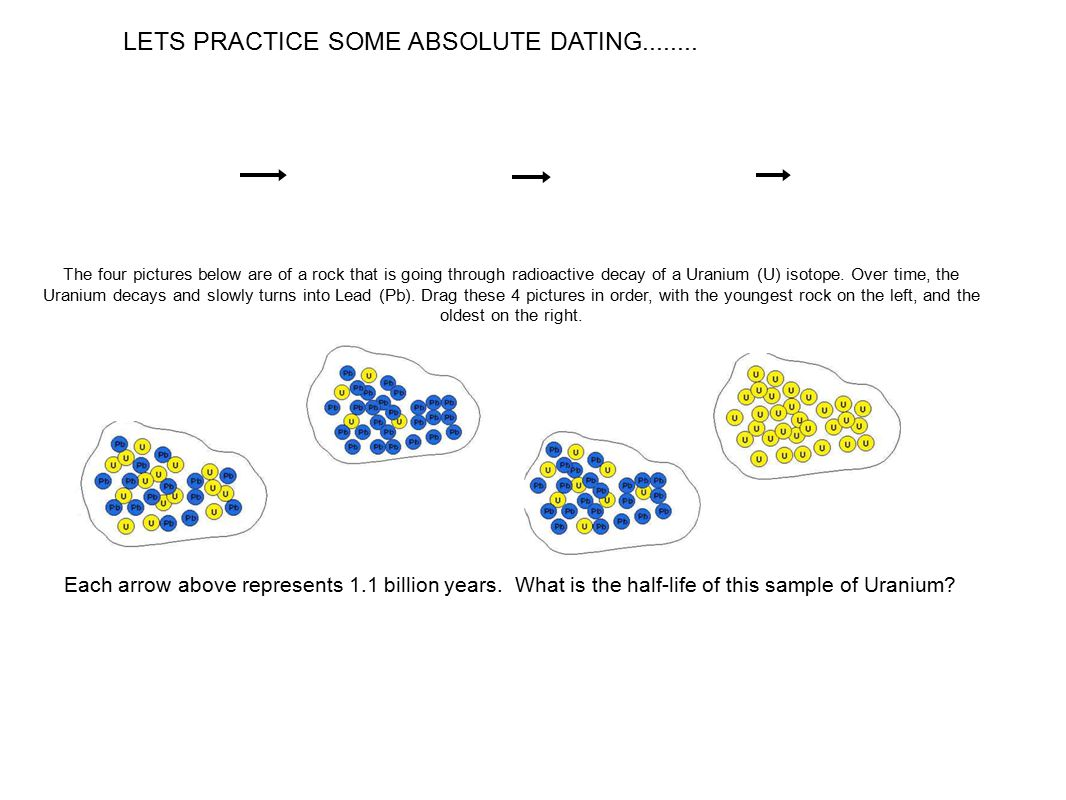 Absolute vs Relative Dating of Rocks ppt download – Absolute Dating Worksheet