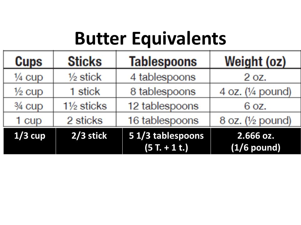 Butter Equivalents 1/3 cup 2/3 stick 5 1/3 tablespoons (5 T. + 1 t.)