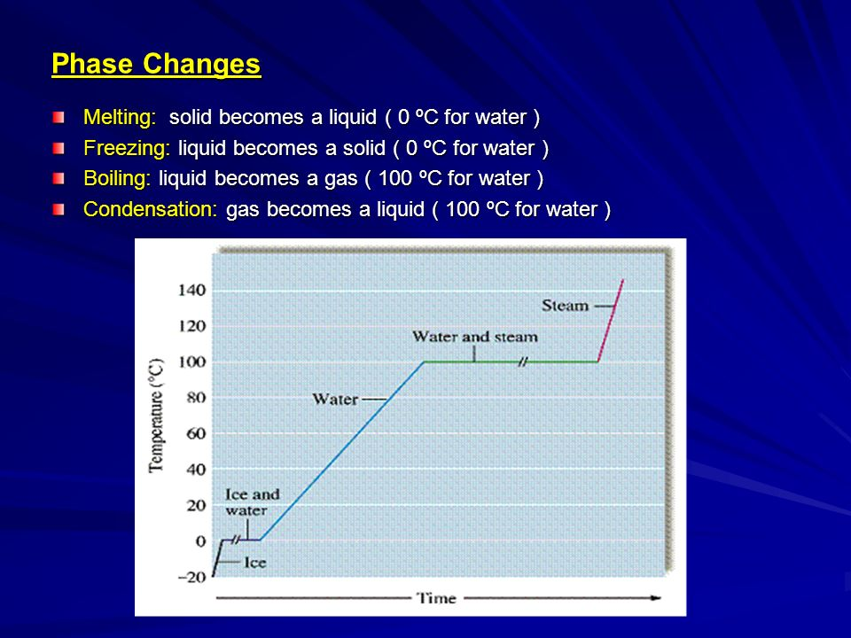 Phase Changes Melting: solid becomes a liquid ( 0 ºC for water )
