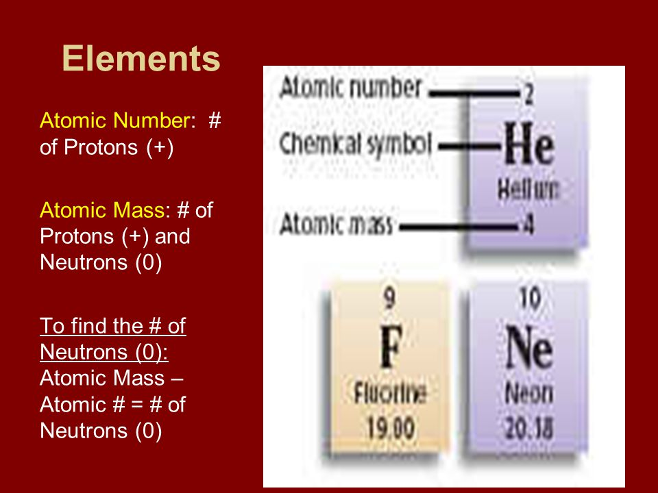 Elements Atomic Number: # of Protons (+)