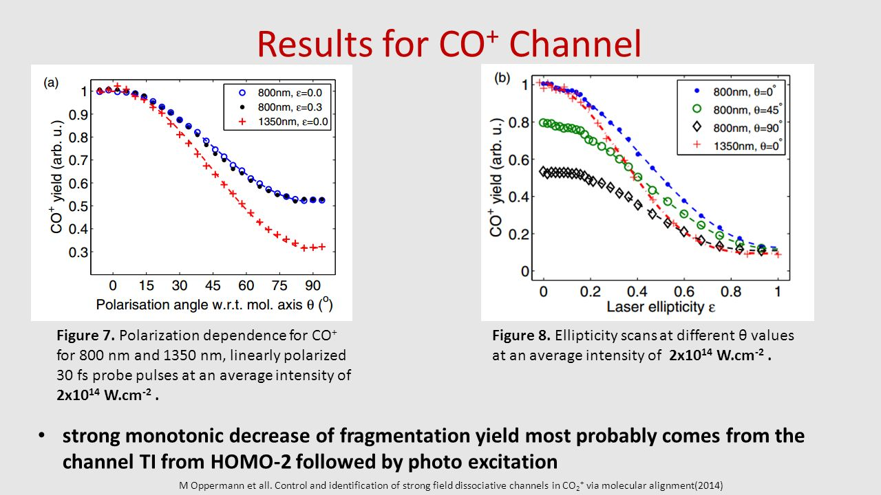 Results for CO+ Channel