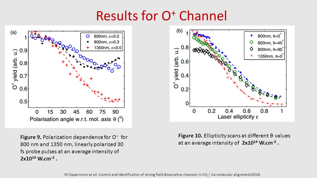 Results for O+ Channel Figure 10. Ellipticity scans at different θ values at an average intensity of 2x1014 W.cm-2 .