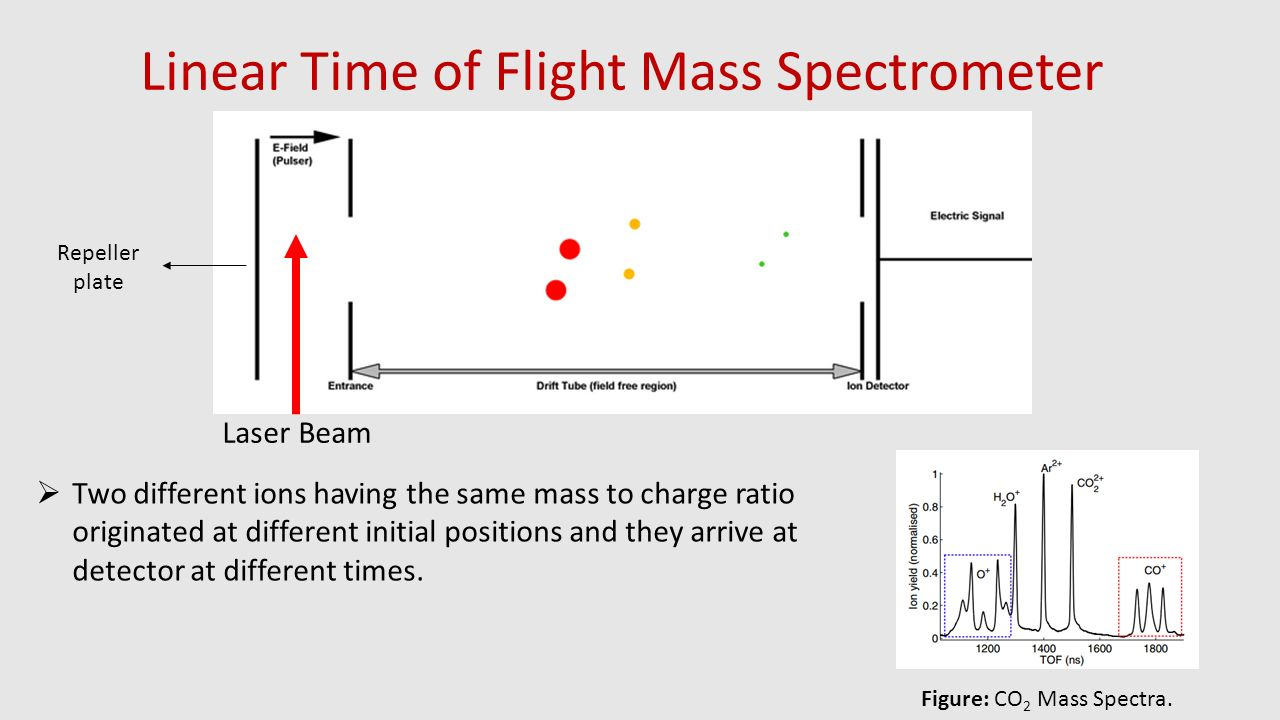 Linear Time of Flight Mass Spectrometer