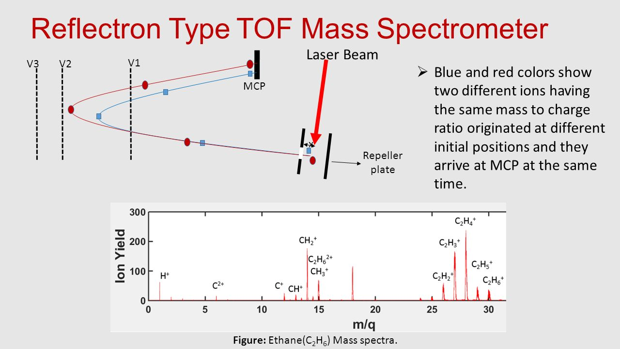 Reflectron Type TOF Mass Spectrometer